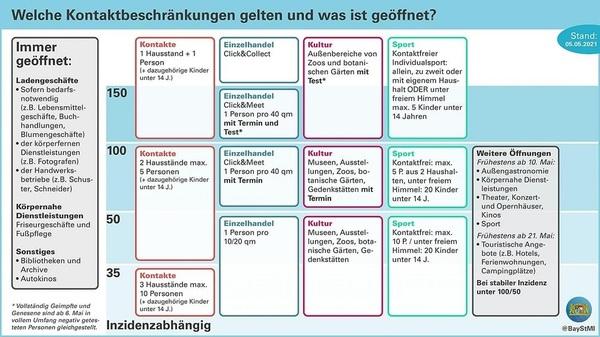 © Bayerisches Staatsministerium
